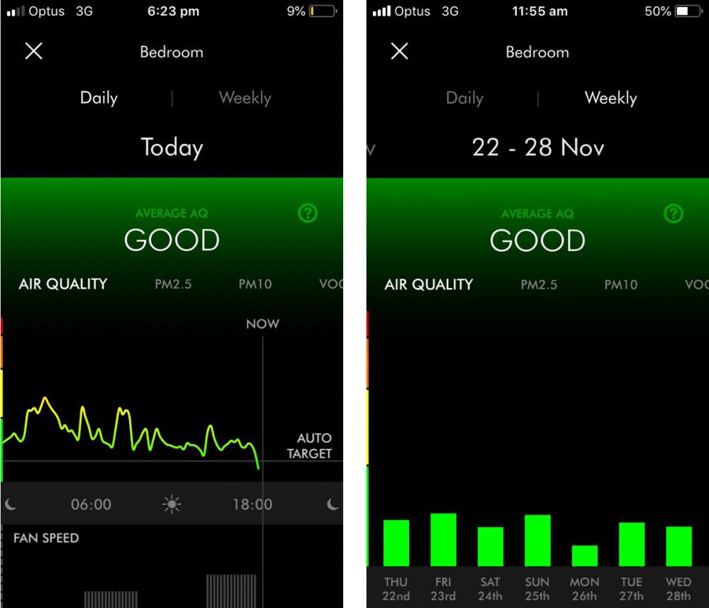 Dyson Pure Cool Daily and Weekly Air Quality Graphs