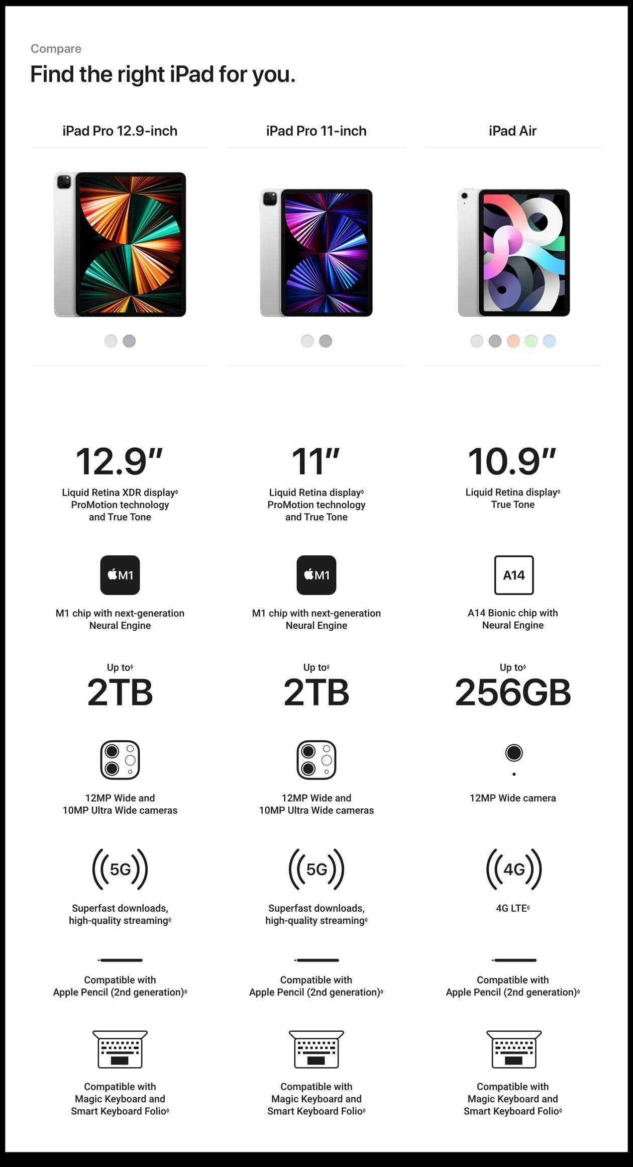 Apple iPad Pro 11-inch Wi-Fi + Cellular 2TB (3rd Generation) - Space Grey 1