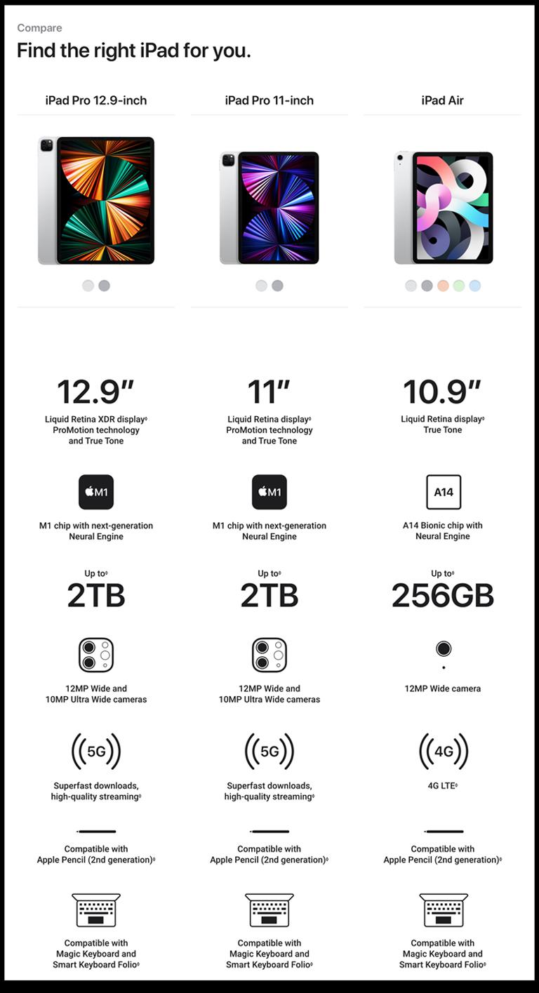 Apple iPad Pro 11-inch Wi-Fi + Cellular 2TB (3rd Generation) - Space Grey 2